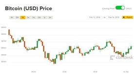 Giá Bitcoin hôm nay 14/2: Lao đao vì người dùng rút đi