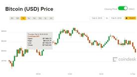 Giá Bitcoin hôm nay 9/2: Mong manh sắc xanh