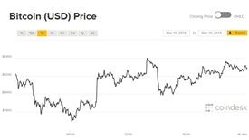 Giá Bitcoin hôm nay 16/3: Hy vọng có đang dần tắt?
