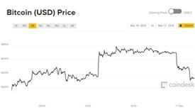 Giá Bitcoin hôm nay 17/3: Loanh quanh 8.000 USD