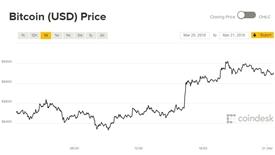 Giá Bitcoin hôm nay 21/3: Thở phào nhẹ nhõm?