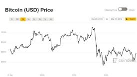 Giá Bitcoin hôm nay 22/3: Nhảy loạn xạ vì khả năng bị đánh thuế