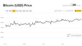 Giá Bitcoin hôm nay 20/4: Giữ vững phong độ sau bùng nổ