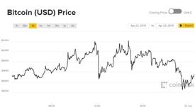 Giá Bitcoin hôm nay 23/4: Đi ngược xu hướng