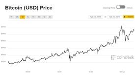 Giá Bitcoin hôm nay 25/4: Lao tới ngưỡng 10.000 USD