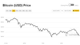 Giá Bitcoin hôm nay 26/4: Đồng loạt đỏ rực