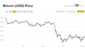 Giá Bitcoin đang trải qua những dấu hiệu sụt giảm chưa từng thấy kể từ 2014