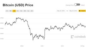 Giá Bitcoin hôm nay 25/5: Hụt chân xuống 7.300 USD