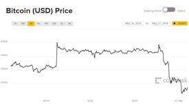 Liệu có thế lực nào đang thao túng giá Bitcoin hay không?