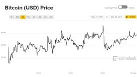 Giá Bitcoin hôm nay 28/5: Đầu tuần vất vả