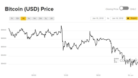 Giá Bitcoin hôm nay 16/6: Trượt dài trong trong mất giá