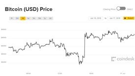 Giá Bitcoin hôm nay 17/6: Nín thở chờ diễn biến tiếp theo