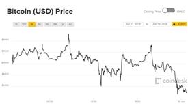 Giá Bitcoin hôm nay 18/6: Chênh vênh đầu tuần
