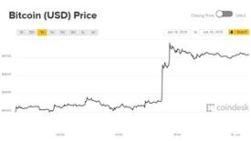 Giá Bitcoin hôm nay 19/6: Tăng 300 USD trong chưa đầy 1 giờ