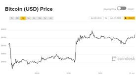 Giá Bitcoin lung lay sau khi một sàn giao dịch lớn bị tấn công