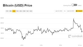 Giá Bitcoin hôm nay 24/6: Chưa thể hồi phục sau cú ngã
