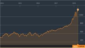 Cổ phiếu nào đưa VNIndex vượt qua lịch sử 11 năm?