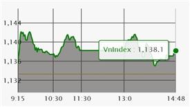Chứng khoán ngày 14/3: VN-Index có mức kháng cự mới 1.140 điểm