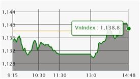 Chứng khoán 15/3: VN-Index 'chạy nước rút' thành công