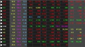 Chứng khoán ngày 18/5: VHM không đóng góp, VN-Index vẫn đảo chiều thành công