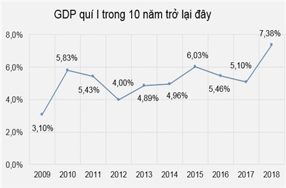 GDP quý I tăng 7,38%, cao nhất trong 10 năm gần đây