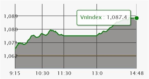 Chứng khoán ngày 22/1: Cổ phiếu trụ cột kéo VN-Index lên đỉnh