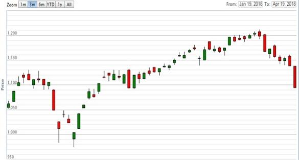 Chứng khoán ngày 19/4: VN-Index rớt thảm trong phiên chào sàn của TPBank