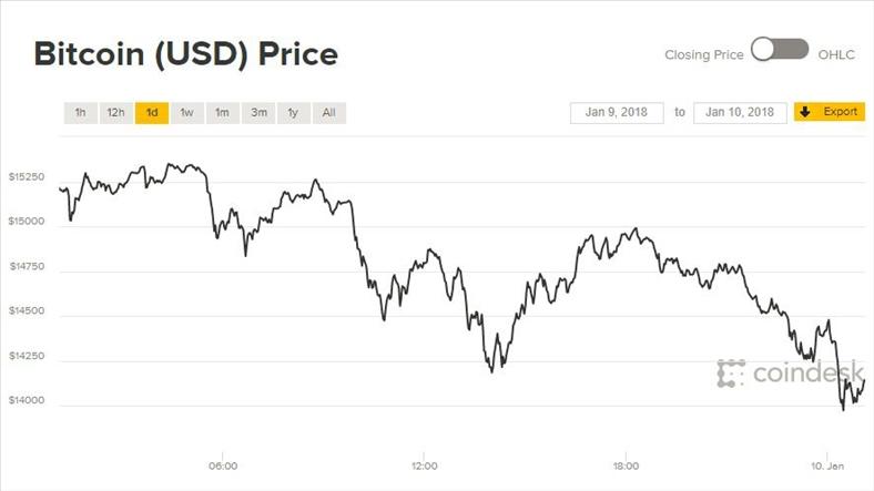 Giá Bitcoin hôm nay 10/1: Ethereum lấy lại vị trí á quân