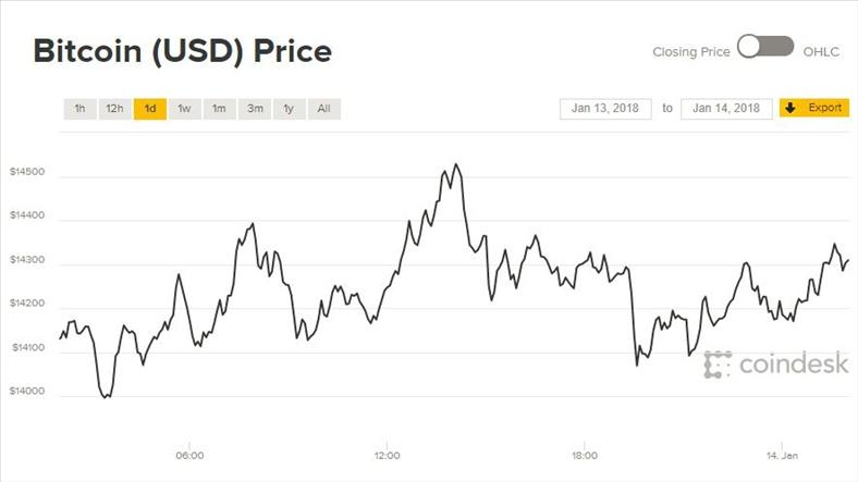 Giá Bitcoin hôm nay 14/1: Không phút nào ngơi nghỉ