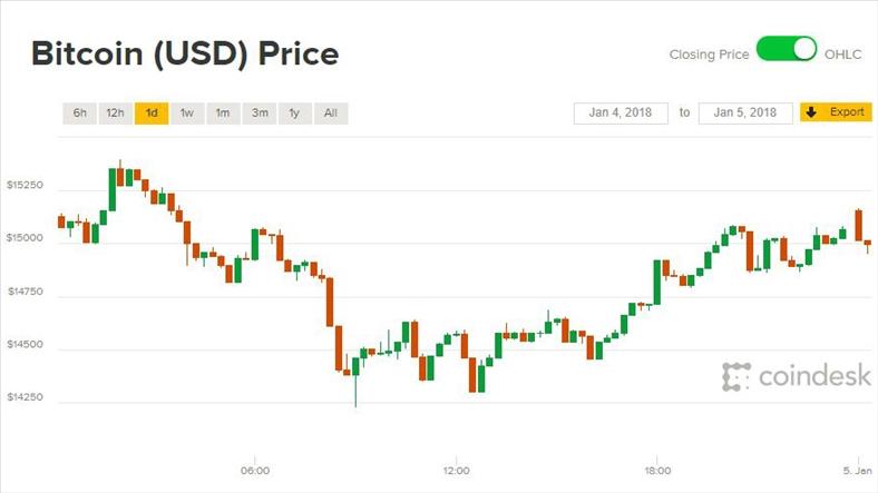 Giá Bitcoin hôm nay 5/1: Cuộc chiến ngày càng đông