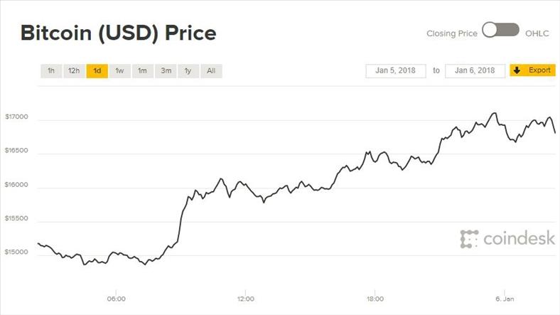 Giá Bitcoin hôm nay 6/1: Thêm ngay vài chục tỷ đô