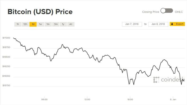 Giá Bitcoin hôm nay 8/1: Lại trượt dài