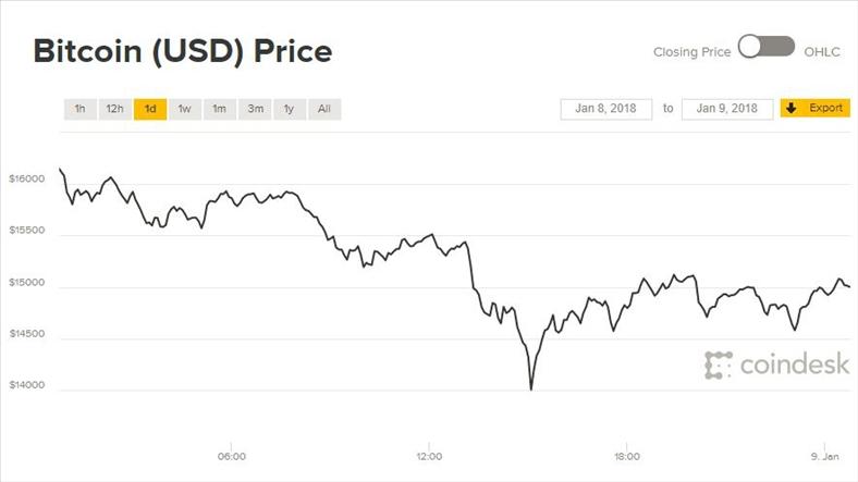 Giá Bitcoin hôm nay 9/1: Thế giới tiền ảo lao đao vì cách tính giá mới