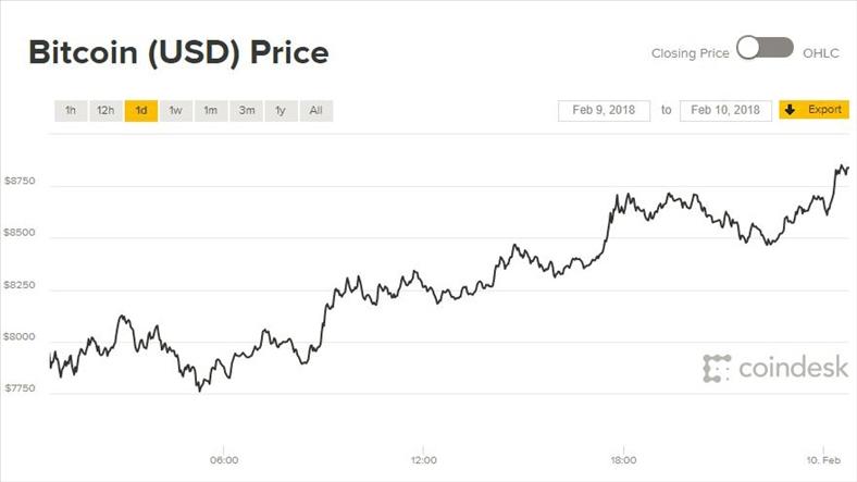 Giá Bitcoin hôm nay 10/2: Niềm vui đang quay trở lại