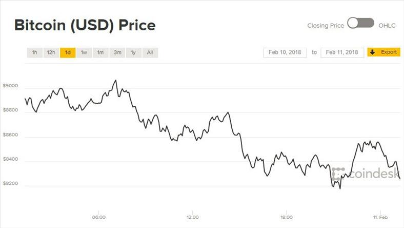 Giá Bitcoin hôm nay 11/2: Lại quay đầu giảm