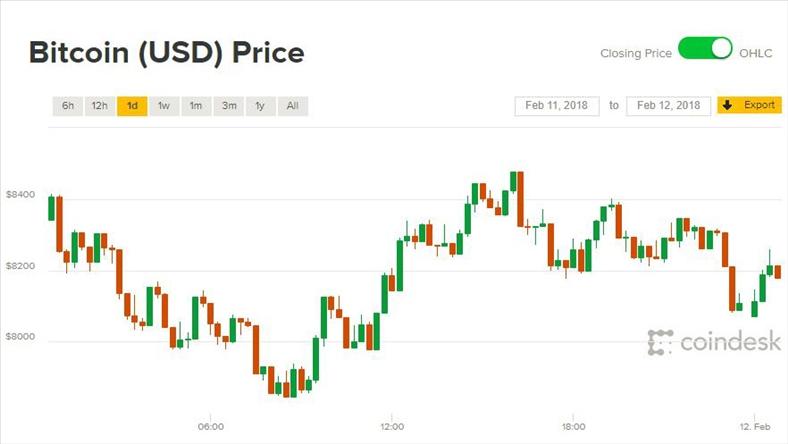 Giá Bitcoin hôm nay 12/2: Lại dậy sóng