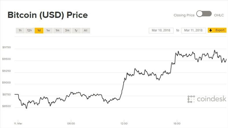 Giá Bitcoin hôm nay 12/3: Khởi đầu tuần tích cực