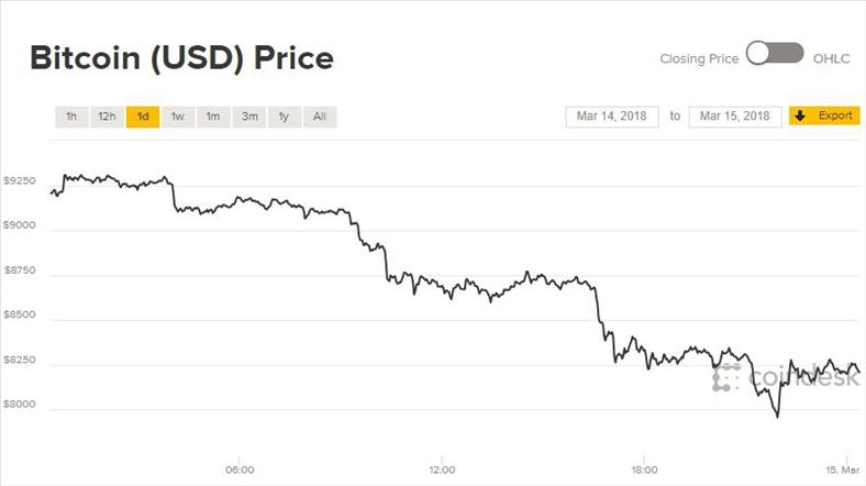 Giá Bitcoin hôm nay 15/3: Rơi vào đầm lầy