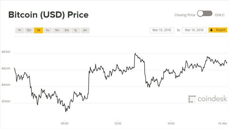 Giá Bitcoin hôm nay 16/3: hy vọng sở hữu đang dần tắt?