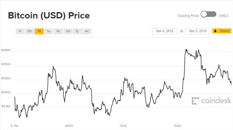 Giá Bitcoin hôm nay 6/3: Chạm đỉnh 50 ngày