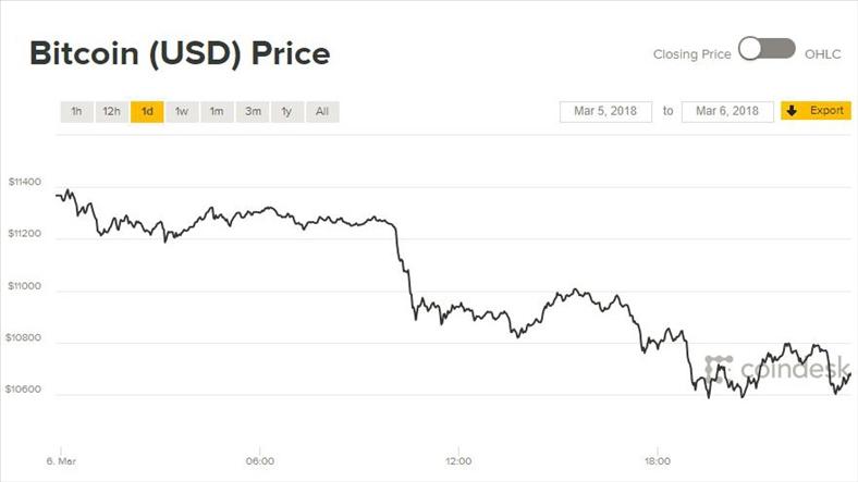 Giá Bitcoin hôm nay 7/3: Trôi về đáy tuần