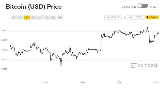 Giá Bitcoin hôm nay 11/4: Thế giới tiền ảo hồi phục đồng loạt