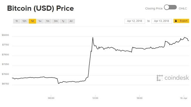 Giá Bitcoin bất ngờ bùng nổ bất chấp thứ Sáu ngày 13