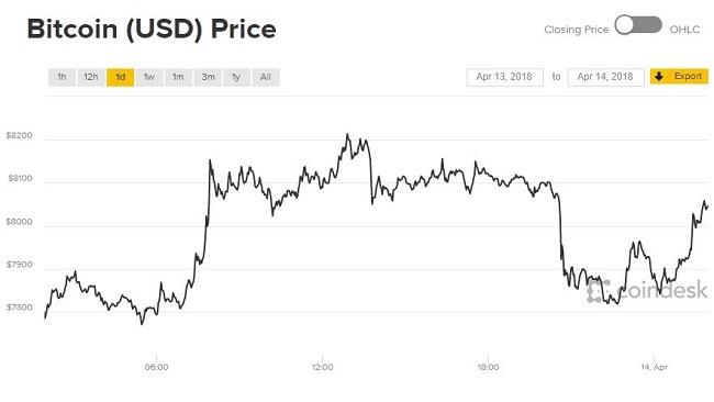 Giá Bitcoin hôm nay 14/4: Cú lượn bất ngờ
