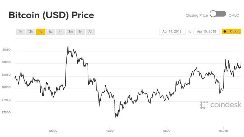 Giá Bitcoin hôm nay 15/4: Kết tuần viên mãn