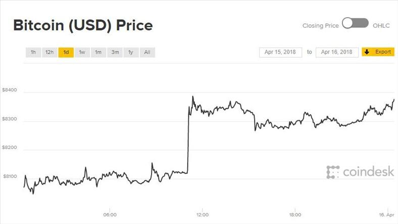 Giá Bitcoin hôm nay 16/4: Kịch bản bùng nổ bất ngờ quay trở lại