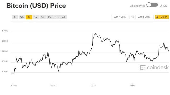Giá Bitcoin hôm nay 9/4: Mở đầu tuần nhẹ nhàng