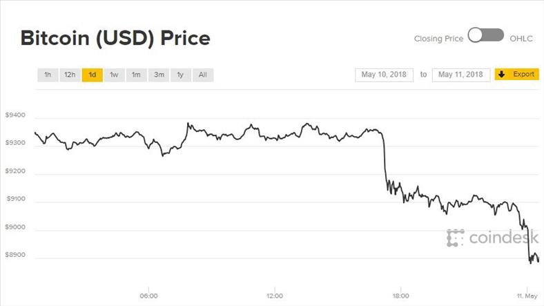 Giá Bitcoin hôm nay 11/5: Thế giới tiền ảo tiếp tục giảm đồng loạt