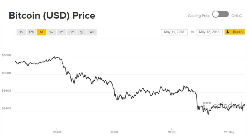 Giá Bitcoin hôm nay 12/5: Cả thị trường tiền ảo rơi đáy