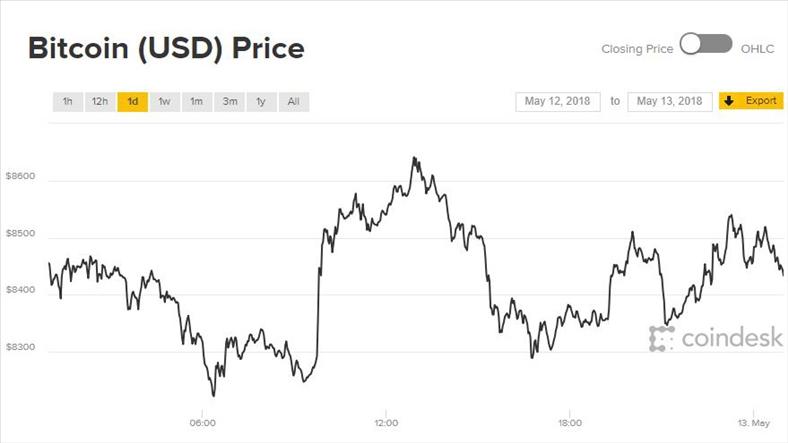 Giá Bitcoin hôm nay 13/5: Nhảy liên hồi